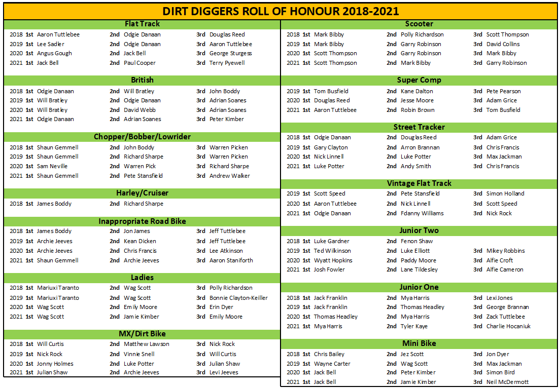 Dirt Diggers 2021 Roll of Honour
